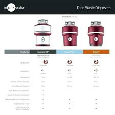 Kitchen Appliance Comparison Chart Barracuda Garbage Disposal Reviews Fattyliverremedy Co