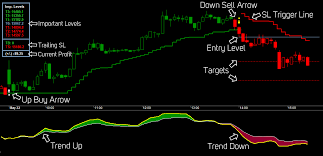 Mcx Charts With Technical Indicators Commodity Market Live Chart Apa Itu Trading Binary