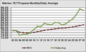 Propane Price Chart Examining The Major Propane Price Shift In Aprillp Gas