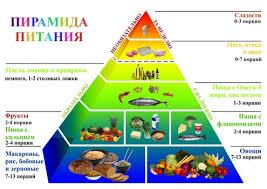 Здоровый образ жизни Факторы влияющие на наше самочувствие и  Пирамида питания диета в согласии с природой