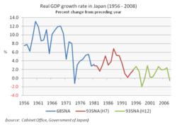 Japanese Fishing Line Conversion Chart Economy Of Japan Wikipedia