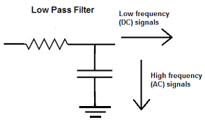 Low Pass Filter Explained