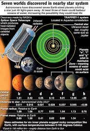 Trappist 1 Planets Jupiter Planet Spitzer Space Telescope