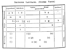 Ipa is a phonetic notation system that uses a set of symbols to. Ipa Historical Charts
