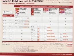 Tylenol Dosage Chart By Weight Accurate Mcneil Tylenol Dosing Chart Otc Pain Relief Dosing