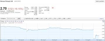 google current stock price google share value today easierq ga