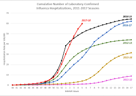 Cdc Update On Widespread Flu Activity Cdc Online Newsroom