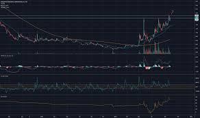 Bu Stock Price And Chart Tsx Bu Tradingview