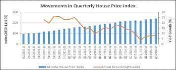 Hpi Index Chart Press Release
