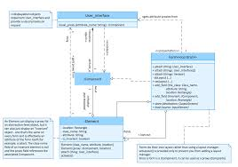 uml diagram software   conceptdraw for mac  amp  pc  create uml    uml class diagram