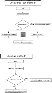 Yes Or No Flow Chart Diagram Flowchart Template Word