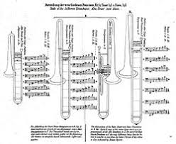 Brass Transposition Chart Trombone Wikipedia