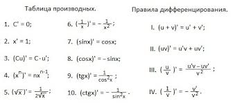 класс Алгебра 10 3 0 Вычисление производных