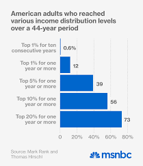 Nytimes Income Mobility Charts Sorry Conservatives Americas Mobility Problem Is Real Msnbc