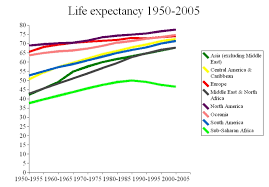 Expectancy Chart Definition Geography Of Health The British Geographer