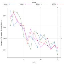 Tune Machine Learning Algorithms In R Random Forest Case Study