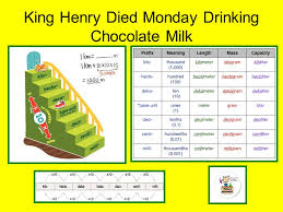 King Henry Died Drinking Chocolate Milk Chart Lesson 1 Length King Henry Died Monday Drinking Chocolate