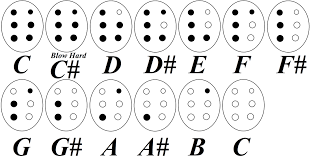 7 Hole Flute Finger Chart Old Fingering Charts Ace Ocarinas