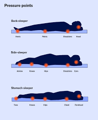 Mattress Coil Count Chart How To Choose A Mattress Buying Guide 2019 Reviews By