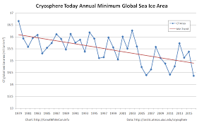 Global Sea Ice Chart Global Sea Ice Area At Lowest Ever Level The Great White Con