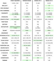 Suv Gas Mileage Comparison Chart Suv Comparison Crossover