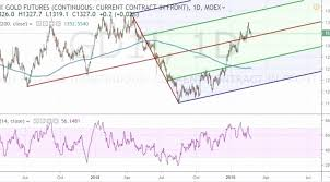 Trading Charts Commodities 46 Brilliant Why Is Everyone Talking About Commodity Trading