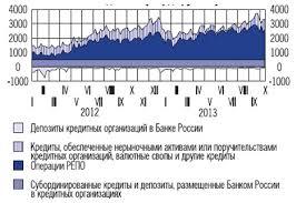 Деятельность центрального банка Основные инструменты Банка России по предоставлению и абсорбированию ликвидности млрд руб
