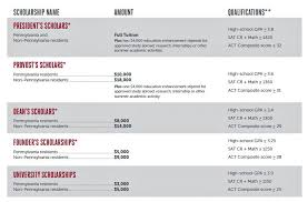 University Of Utah Scholarship Chart Temple University Automatic Merit Scholarships Cost Of College