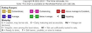 Robert Parkers Vintage Chart Dec 2013 Mcconkey Wine