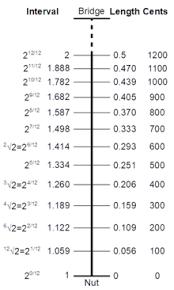 Just Intonation Chart Equal Temperament Wikipedia