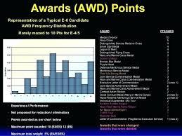 Navy Awards Chart Donatebooks Co