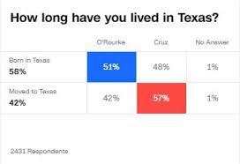 Native Texans Voted For Native Texan Beto Orourke