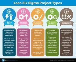 5 Lean Six Sigma Project Types Goleansixsigma Com