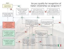 Do You Qualify Dual U S Italian Citizenship