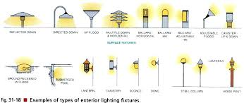 type of lighting fixtures. Interesting Type Types Of Lighting Fixture Fixtures Electrical A Exterior Outdoor And For  Light Remodel 14 Type H