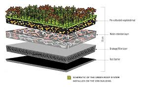 owens corning architectural shingles colors. Retrofitting Existing Buildings With Green Roofs Sustainable Owens Corning Architectural Shingles Colors