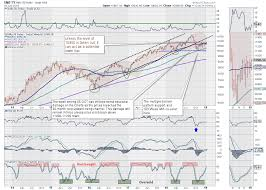 Week Ahead Nifty Looks At Taking A Decisive Directional