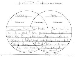 Compare And Contrast Venn Diagram Compare Contrast Venn Diagram Worksheet The Best Worksheets Image