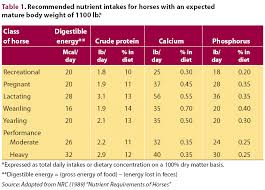 Daily Value Chart Nutritional Needs