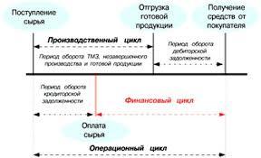 Оборотные средства автотранспортного предприятия Экономика  Оборотные средства автотранспортного предприятия курсовая работа