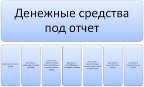 ОПТИМИЗАЦИЯ УЧЕТА РАСЧЕТОВ С ПОДОТЧЕТНЫМИ ЛИЦАМИ В ГОСУДАРСТВЕННОЙ  Бюджетные учреждения выдают денежные средства под отчет для следующих видов расчетов рисунок 1 2