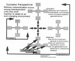 communication processes system theory system theory