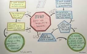 steps in essay writing for capgemini