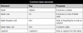 styling html tables webplatform docs