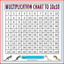 Big Times Table Chart Large Multiplication Chart
