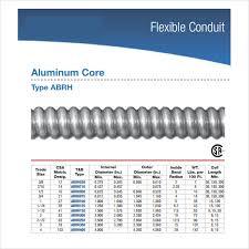 Conduit Chart Flexible Pvc Conduit Fill Chart