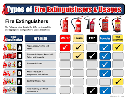 Fire Extinguisher Types Chart Fire Extinguisher Types Fire Extinguisher Types Types