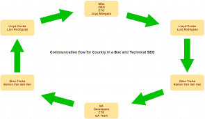 Seo Process Chart Global Technical Seo Marketing Implementation Plan Copy