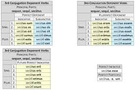 Latin Infinitives Chart Deponent Verbs Dickinson College Commentaries