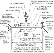 71 Meticulous Engineering Welding Symbols